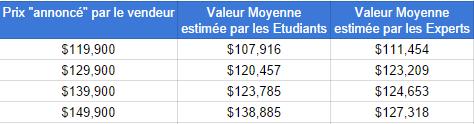 La valeur moyenne estimée est fortement influencée par le prix annoncé
