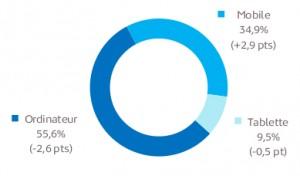 part du mobile en France